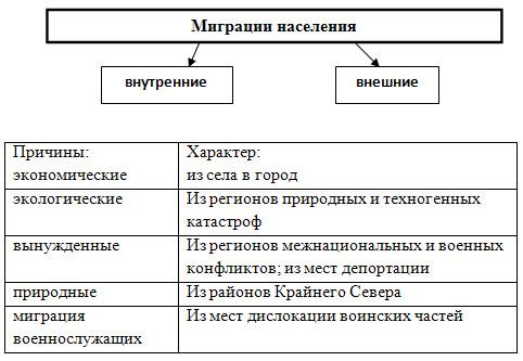 Население России - 9 класс,