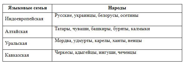 Языки и языковые семьи таблица