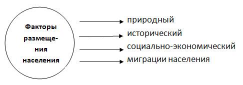 Размещение населения России - 8 класс, Баринова.