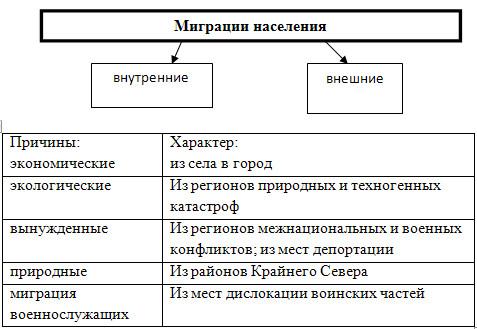 Миграции населения в России