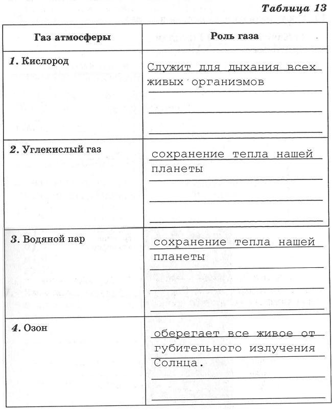 Полугодовая контрольная работа по географии 6 класс дронов и савельева