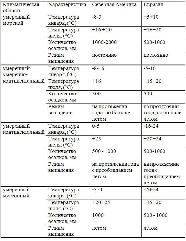 Гдз по истории россии 7 класс ответы