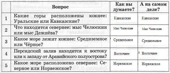 Гдз По Контурным Картам По Истории 7 Класс Колпаков