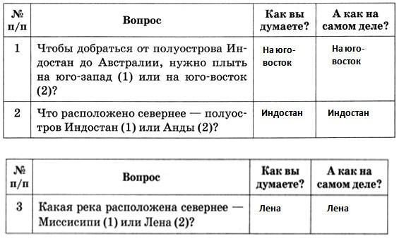 география 6 класс домогацких гдз вопросы