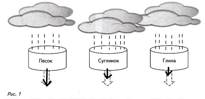 Уроки 24-25. Озера. Вода в «земных кладовых» (§18)