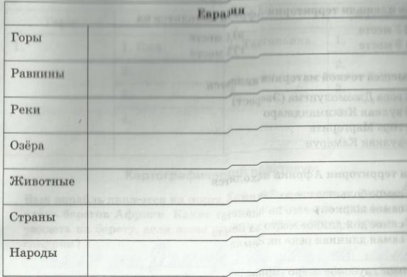Параграф 21. Путешествие по Евразии
