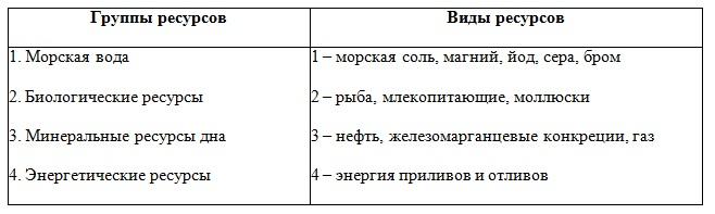 Тема 2. География мировых природных ресурсов. 10 класс. Максаковский.