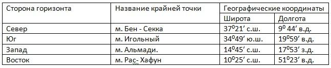 Географическое положение материка - 7 класс, Сиротин.