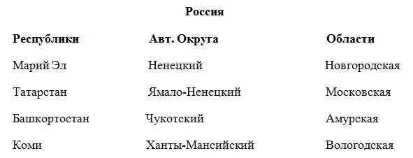 Территория, границы и административно-территориальное устройство России