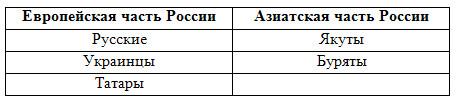 Население России - 9 класс, Дронов.