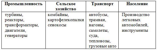 Машиностроительный комплекс - 9 класс, Дронов.