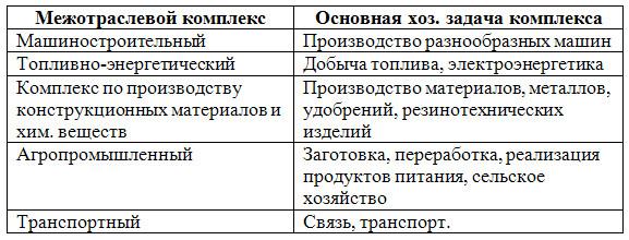 Общая характеристика хозяйства - 9 класс, Дронов.