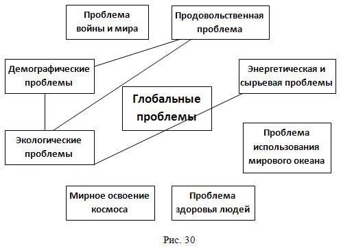 Тема 11. Глобальные проблемы человечества.
