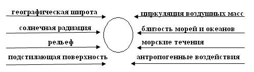 Климат и климатические ресурсы - 8 класс, Баринова.