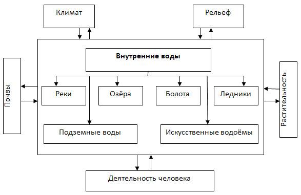 Внутренние воды и водные ресурсы - 8 класс, Баринова.