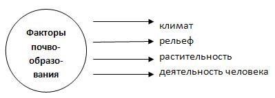 Почвы и почвенные ресурсы - 8 класс, Баринова.