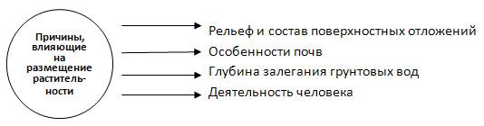 Растительный и животный мир - 8 класс, Баринова.