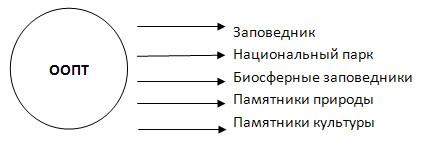 Природное районирование - 8 класс, Баринова.