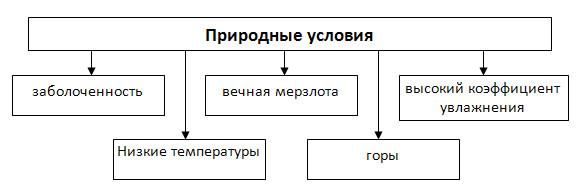 Первичный сектор экономики - 8 класс, Баринова.