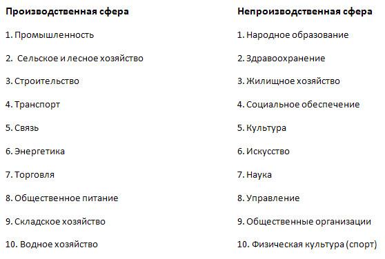 Как география изучает хозяйство - 8 класс, Баринова.