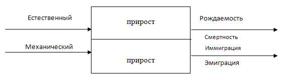 Численность населения - 8 класс, Баринова.