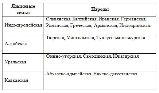 Этнический, языковый и религиозный состав населения - 8 класс, Баринова.