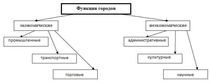 Городское и сельское население - 8 класс, Баринова.