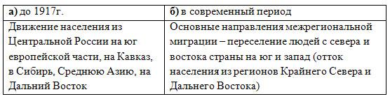 Миграции населения в России - 8 класс, Баринова.