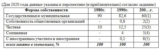 Люди и труд - 8 класс, Баринова.
