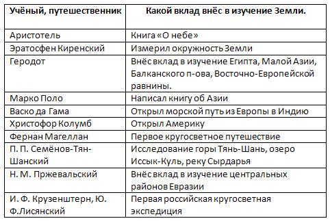 Введение. Открытие, изучение и преобразование Земли, 6 класс. Карташёва, Курчина.