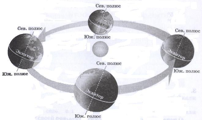 Земля – планета Солнечной системы, 6 класс. Карташева, Курчина.