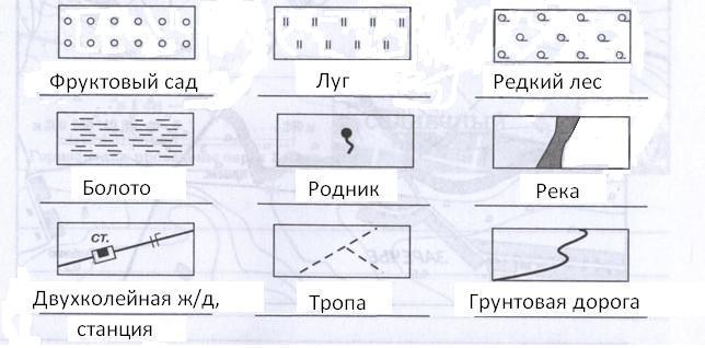 Виды изображений поверхности Земли. Понятие о плане местности, 6 класс. Карташева, Курчина.
