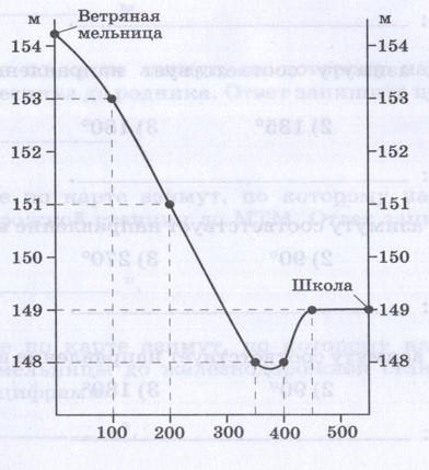 Изображение на плане неровностей земной поверхности, 6 класс. Карташева, Курчина.