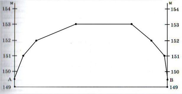 Задания для подготовки к ГИА и ЕГЭ. Тема «Изображение на плане местности неровностей земной поверхности», 6 класс. Карташева, Курчина.