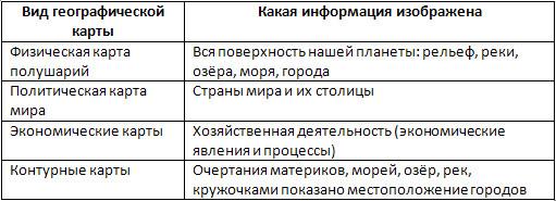 Географическая карта, 6 класс. Карташева, Курчина.