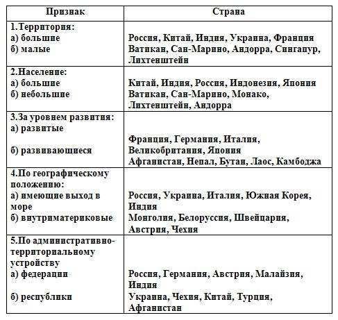 Евразия - 7 класс, Душина.
