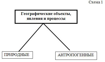 Что изучает география - 6 класс, Дронов.