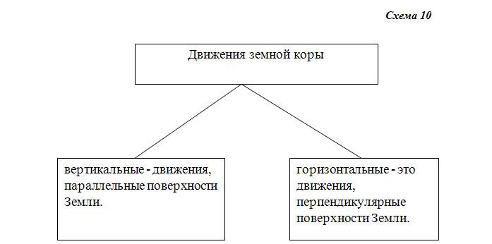 Земная кора - 6 класс, Дронов.