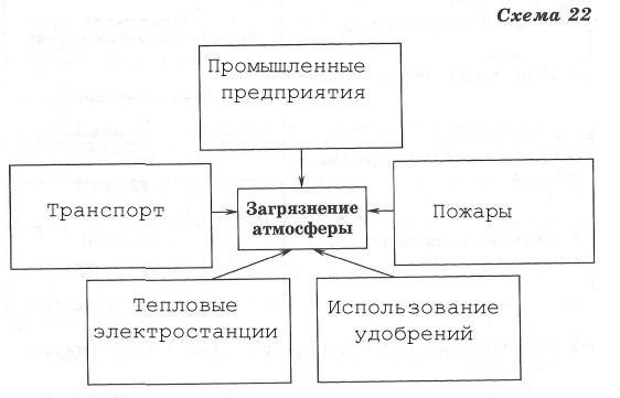 Атмосфера - 6 класс, Дронов.