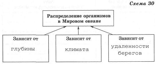 Биосфера - 6 класс, Дронов.
