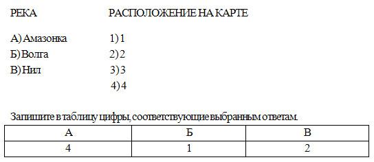 Задания для подготовки к ГИА и ЕГЭ. Тема «Гидросфера», 6 класс. Карташева, Курчина.