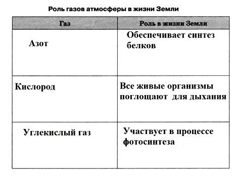 Атмосфера: строение, значение, изучение, 6 класс. Карташева, Курчина.