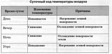 Температура воздуха, 6 класс. Карташева, Курчина.