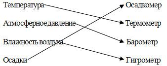 Водяной пар в атмосфере. Облака и атмосферные осадки, 6 класс. Карташева, Курчина.