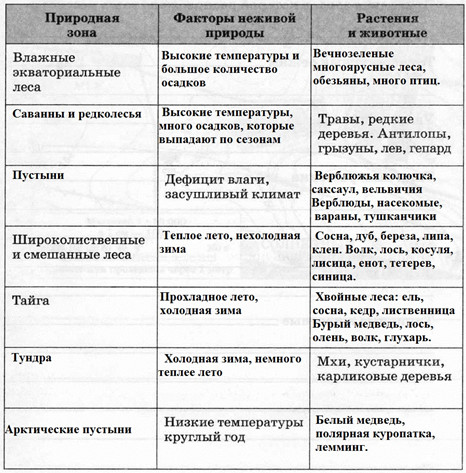 Разнообразие и распространение организмов на Земле, 6 класс. Карташева, Курчина.