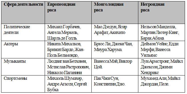Население Земли, 6 класс. Карташева, Курчина.