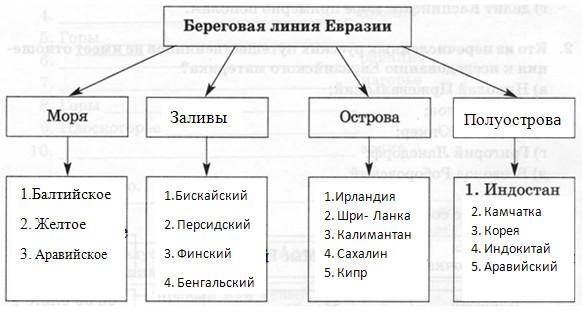 Параграф 49. Географическое положение Евразии.