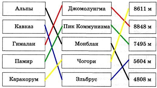 Параграф 50. Геологическое строение и рельеф Евразии.