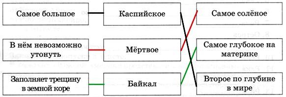 Параграф 52. Гидрография Евразии.