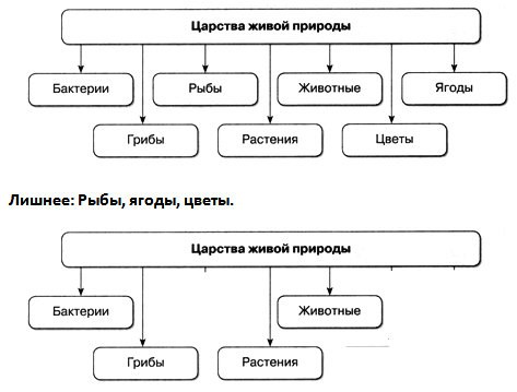 Царства живой природы - 6 класс, Домогацких.